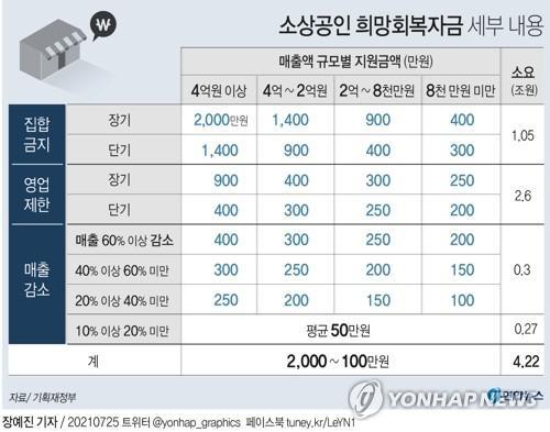 [그래픽] 소상공인 희망회복자금 세부내용