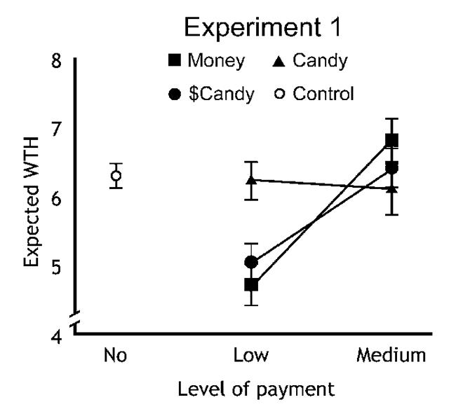 보상의 정도에 따른 `도와주고자 하는 의지(WTH)`의 정도 : Control(보상이 없는 경우)와 선물로서 Candy를 준 경우는 비슷하고, 경제적 보상을 준 경우(Money 및 $Candy)는 보상이 커짐에 따라 도와주려는 의지도 같이 커지게 됨 /사진=Heyman J, Ariely D (2004)